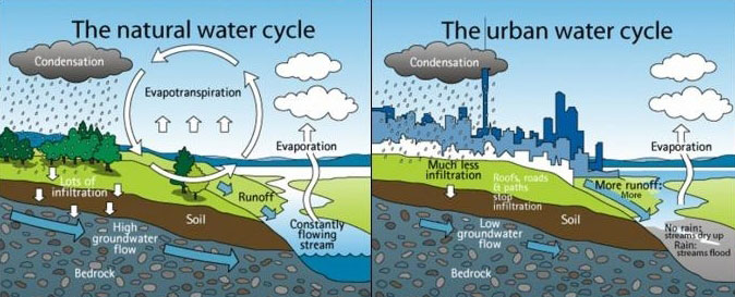 UrbanWaterCycle