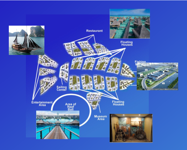 Integrated Floating Village concept - ITB